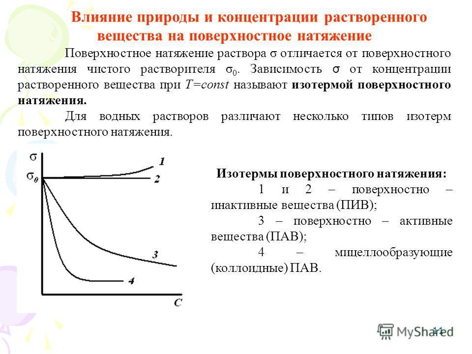 11 Влияние природы и концентрации растворенного вещества на поверхностное натяжение Поверхностное натяжение раствора σ отличается от поверхностного натяжения чистого растворителя σ 0. Зависимость σ от концентрации растворенного вещества при Т=const н