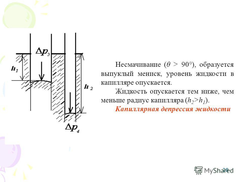 28 Несмачивание (θ > 90°), образуется выпуклый мениск, уровень жидкости в капилляре опускается. Жидкость опускается тем ниже, чем меньше радиус капилляра (h 2 >h 1 ). Капиллярная депрессия жидкости