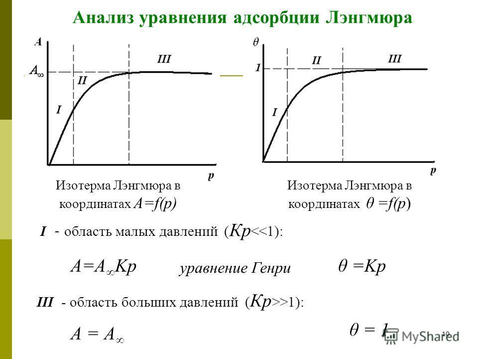 10 Анализ уравнения адсорбции Лэнгмюра Изотерма Лэнгмюра в координатах А=f(p) Изотерма Лэнгмюра в координатах θ =f(p) I - область малых давлений ( Кр 1): А = А θ = 1
