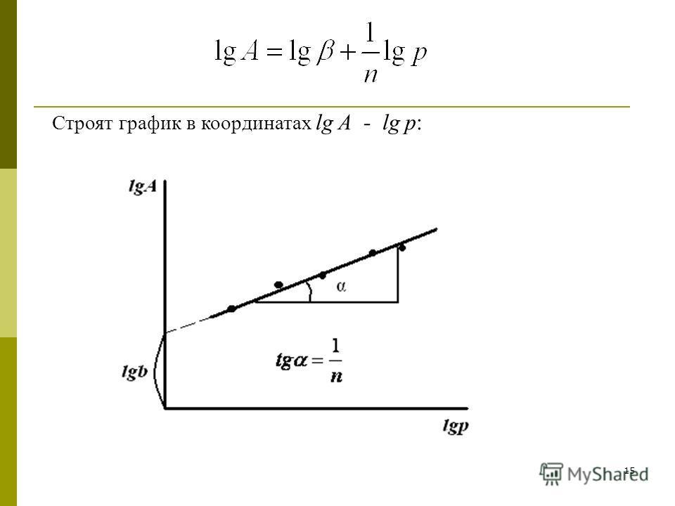 15 Строят график в координатах lg A - lg p:
