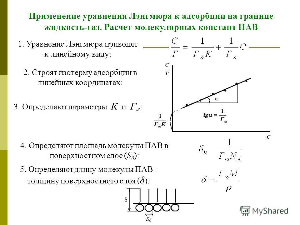 24 Применение уравнения Лэнгмюра к адсорбции на границе жидкость-газ. Расчет молекулярных констант ПАВ 1. Уравнение Лэнгмюра приводят к линейному виду: 3. Определяют параметры К и Г : 2. Строят изотерму адсорбции в линейных координатах: 4. Определяют