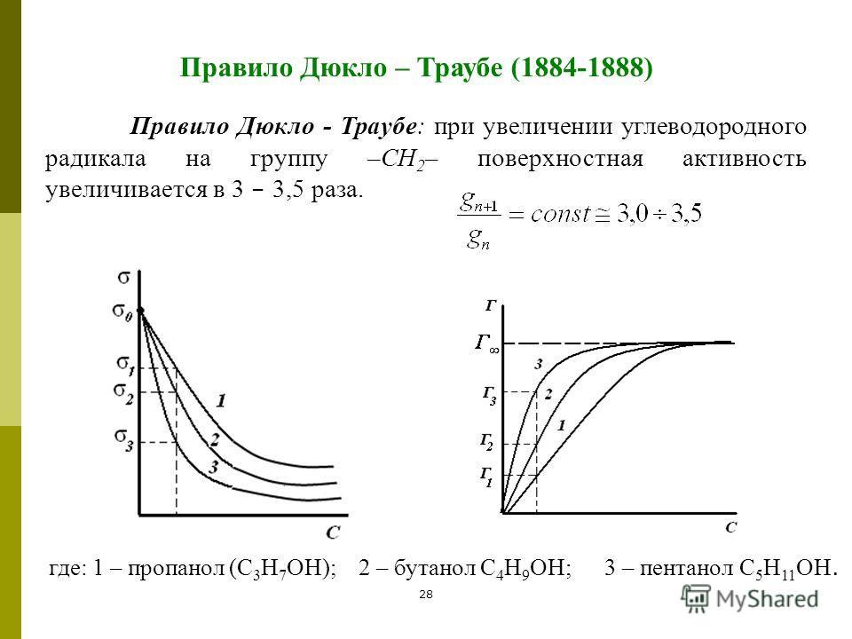 28 Правило Дюкло – Траубе (1884-1888) Правило Дюкло - Траубе: при увеличении углеводородного радикала на группу –СН 2 – поверхностная активность увеличивается в 3 – 3,5 раза. где: 1 – пропанол (С 3 Н 7 ОН); 2 – бутанол С 4 Н 9 ОН; 3 – пентанол С 5 Н
