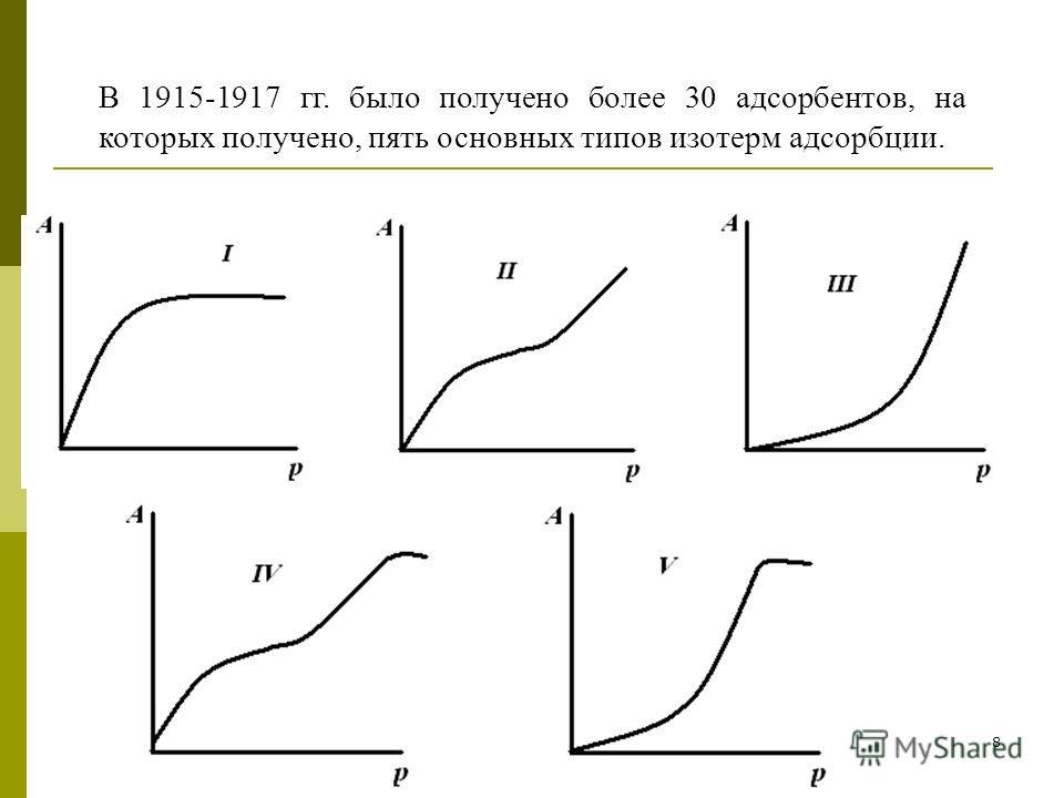 8 В 1915-1917 гг. было получено более 30 адсорбентов, на которых получено, пять основных типов изотерм адсорбции.