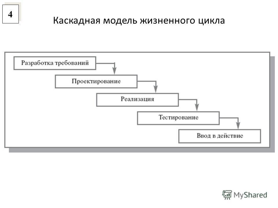 Каскадная модель жизненного цикла 4 4