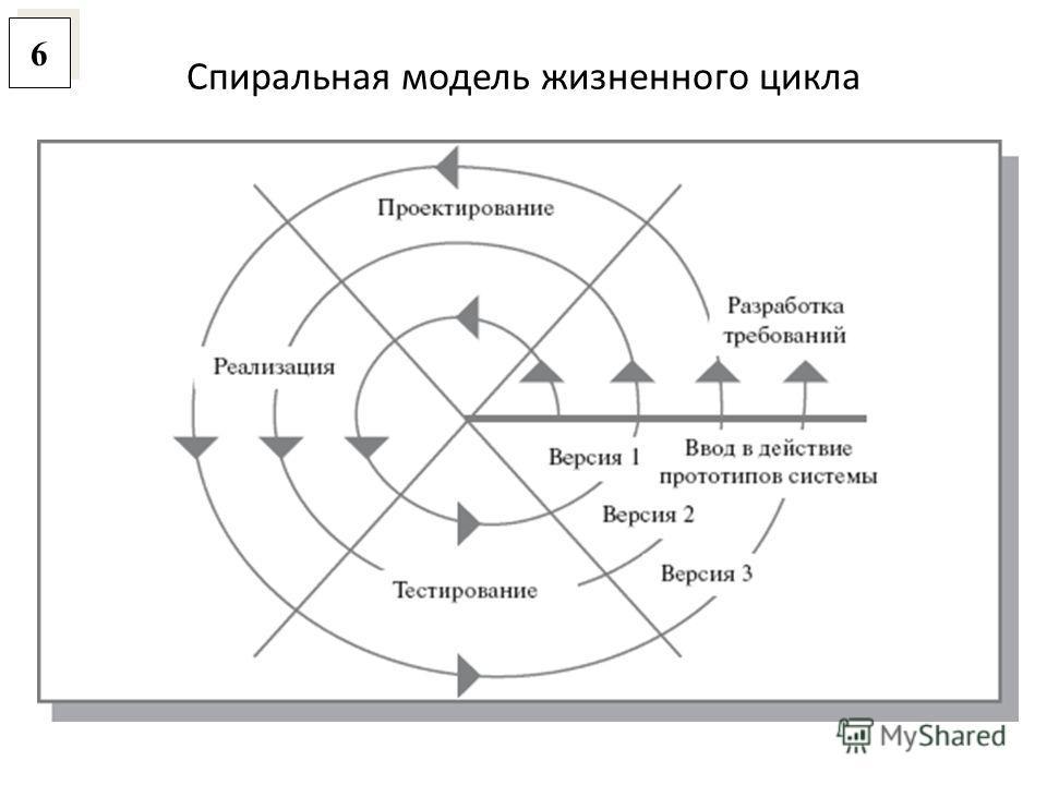 Спиральная модель жизненного цикла 6 6