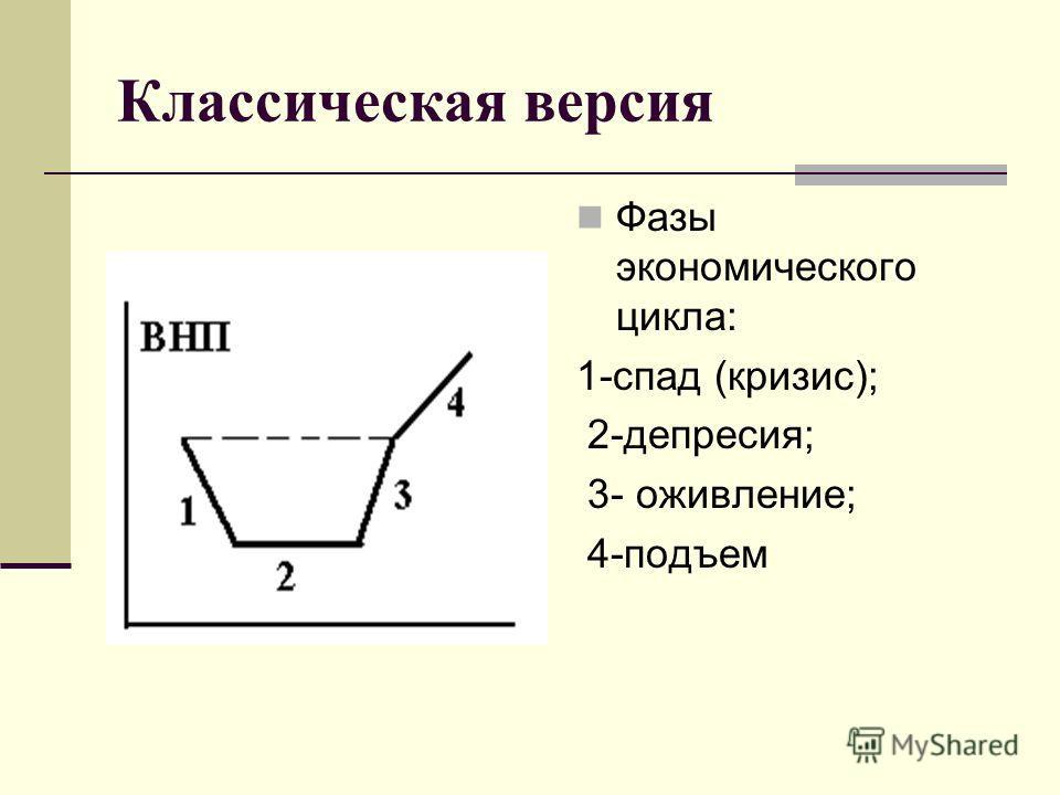 Классическая версия Фазы экономического цикла: 1-спад (кризис); 2-депресия; 3- оживление; 4-подъем