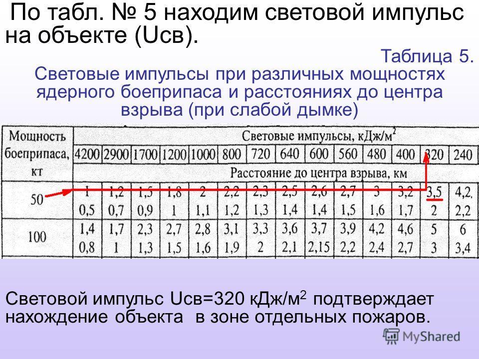 По табл. 5 находим световой импульс на объекте (Uсв). Таблица 5. Световые импульсы при различных мощностях ядерного боеприпаса и расстояниях до центра взрыва (при слабой дымке) Световой импульс Uсв=320 кДж/м 2 подтверждает нахождение объекта в зоне о