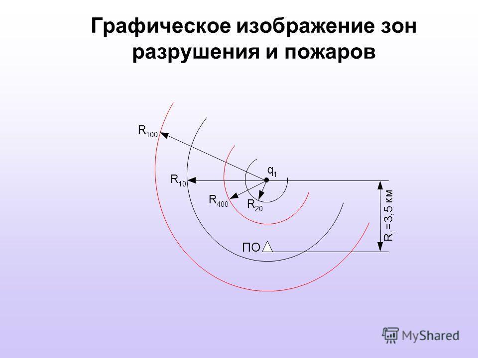 Графическое изображение зон разрушения и пожаров R 20 q 1 ПО R 400 R 1 = 3, 5 к м R 10 R 100