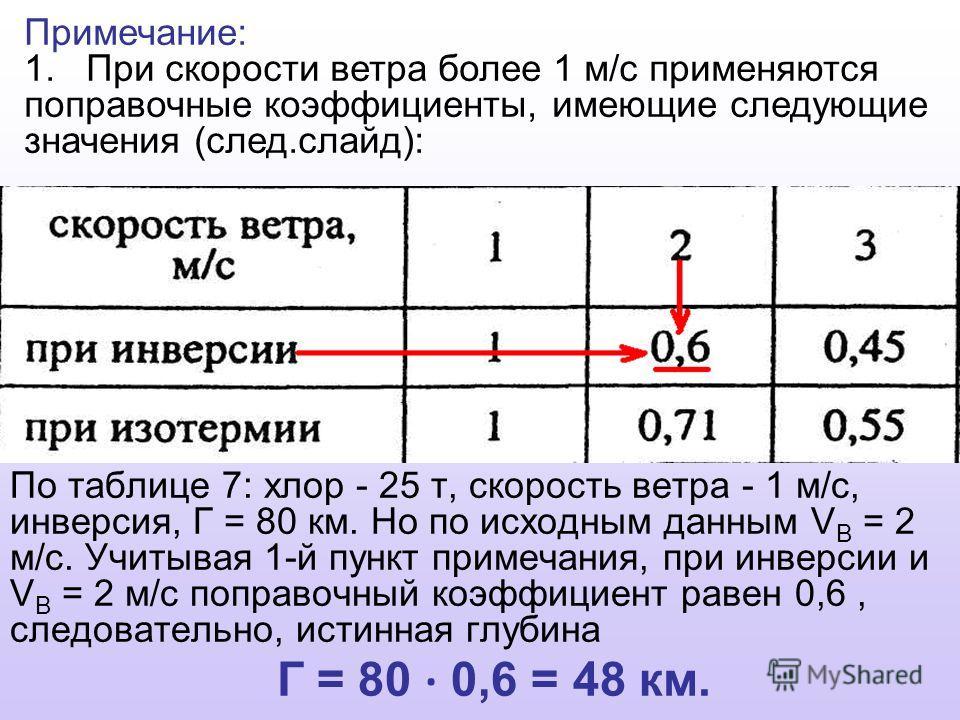 По таблице 7: хлор - 25 т, скорость ветра - 1 м/с, инверсия, Г = 80 км. Но по исходным данным V B = 2 м/с. Учитывая 1-й пункт примечания, при инверсии и V B = 2 м/с поправочный коэффициент равен 0,6, следовательно, истинная глубина Г = 80 · 0,6 = 48