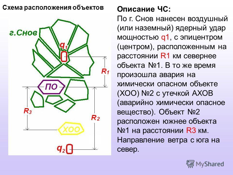 Схема расположения объектов Описание ЧС: По г. Снов нанесен воздушный (или наземный) ядерный удар мощностью q1, с эпицентром (центром), расположенным на расстоянии R1 км севернее объекта 1. В то же время произошла авария на химически опасном объекте