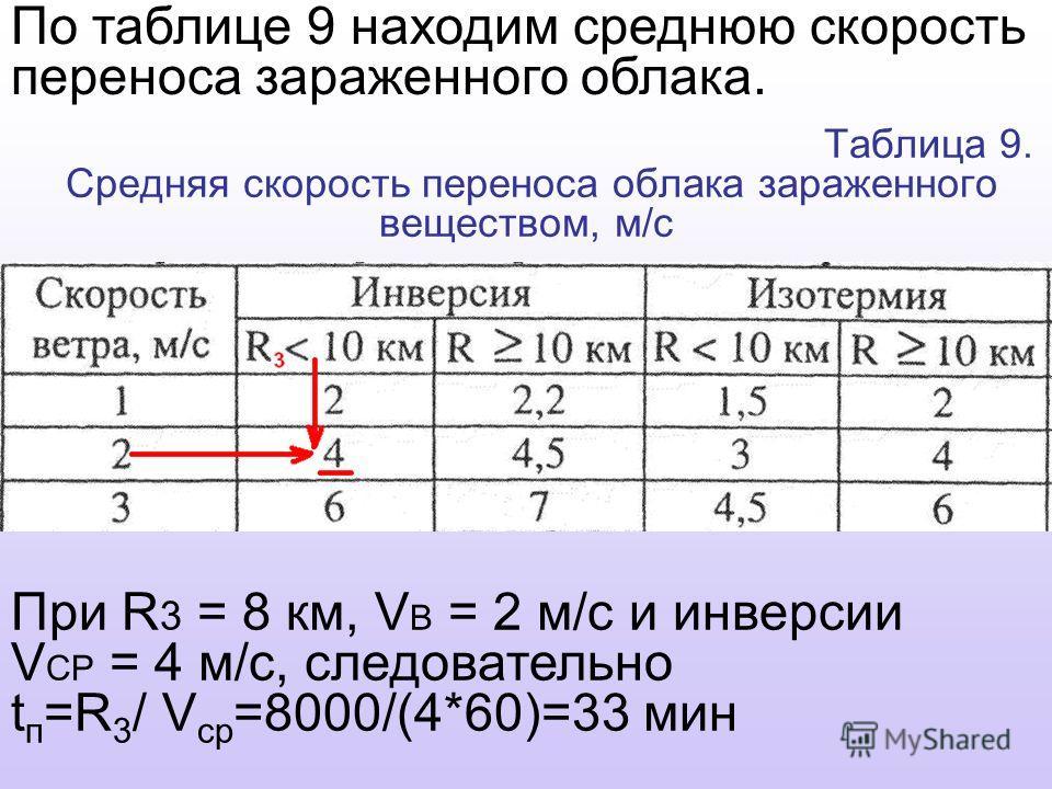 Таблица 9. Средняя скорость переноса облака зараженного веществом, м/с При R 3 = 8 км, V B = 2 м/с и инверсии V CP = 4 м/с, следовательно t п =R 3 / V ср =8000/(4*60)=33 мин По таблице 9 находим среднюю скорость переноса зараженного облака.