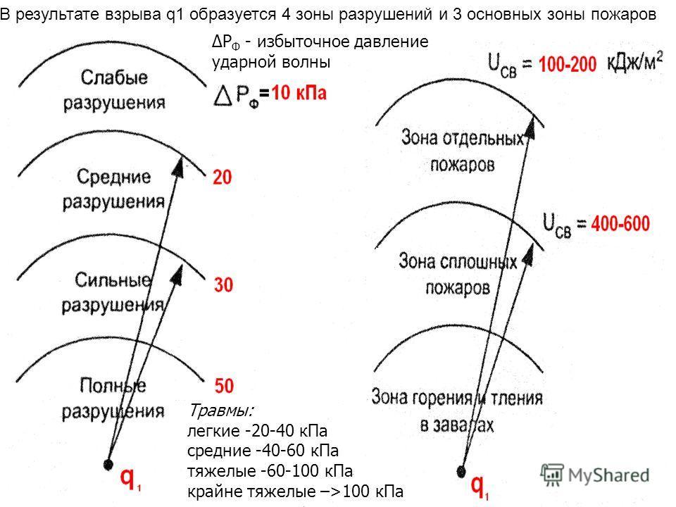 В результате взрыва q1 образуется 4 зоны разрушений и 3 основных зоны пожаров Р Ф - избыточное давление ударной волны Травмы: легкие -20-40 кПа средние -40-60 кПа тяжелые -60-100 кПа крайне тяжелые –>100 кПа