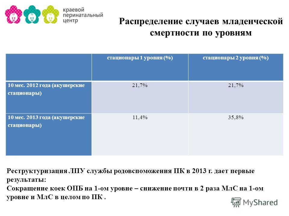 Распределение случаев младенческой смертности по уровням стационары 1 уровня (%)стационары 2 уровня (%) 10 мес. 2012 года (акушерские стационары) 21,7% 10 мес. 2013 года (акушерские стационары) 11,4%35,8% Реструктуризация ЛПУ службы родовспоможения П