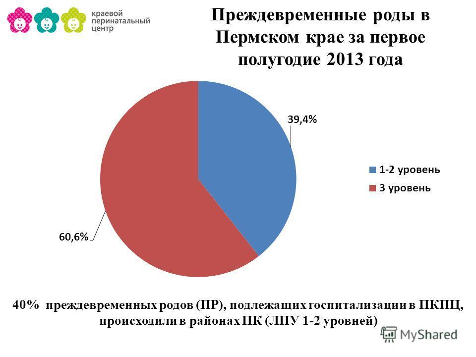 40% преждевременных родов (ПР), подлежащих госпитализации в ПКПЦ, происходили в районах ПК (ЛПУ 1-2 уровней) Преждевременные роды в Пермском крае за первое полугодие 2013 года
