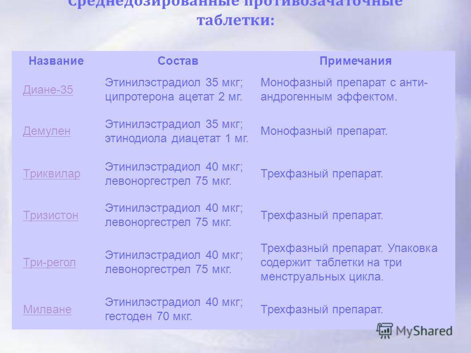 Среднедозированные противозачаточные таблетки : НазваниеСоставПримечания Диане-35 Этинилэстрадиол 35 мкг; ципротерона ацетат 2 мг. Монофазный препарат с анти- андрогенным эффектом. Демулен Этинилэстрадиол 35 мкг; этинодиола диацетат 1 мг. Монофазный