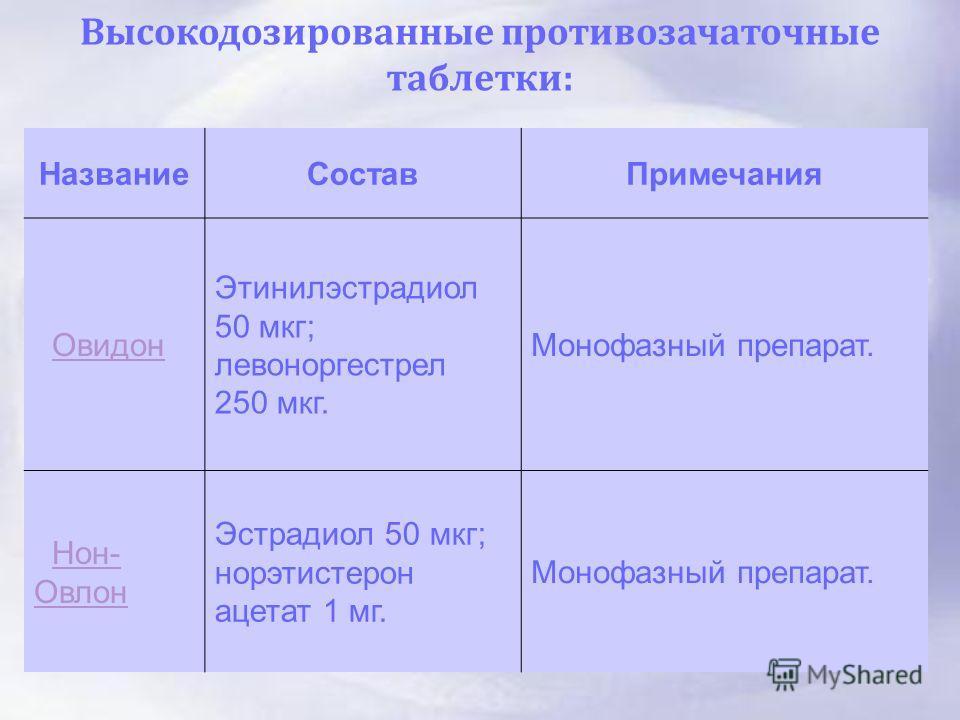 Высокодозированные противозачаточные таблетки : НазваниеСоставПримечания Овидон Этинилэстрадиол 50 мкг; левоноргестрел 250 мкг. Монофазный препарат. Нон- ОвлонНон- Овлон Эстрадиол 50 мкг; норэтистерон ацетат 1 мг. Монофазный препарат.
