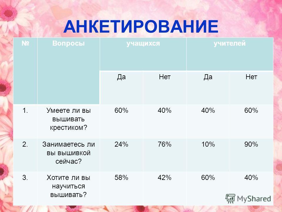 АНКЕТИРОВАНИЕ Вопросыучащихсяучителей ДаНетДаНет 1.Умеете ли вы вышивать крестиком? 60%40% 60% 2.Занимаетесь ли вы вышивкой сейчас? 24%76%10%90% 3.Хотите ли вы научиться вышивать? 58%42%60%40%