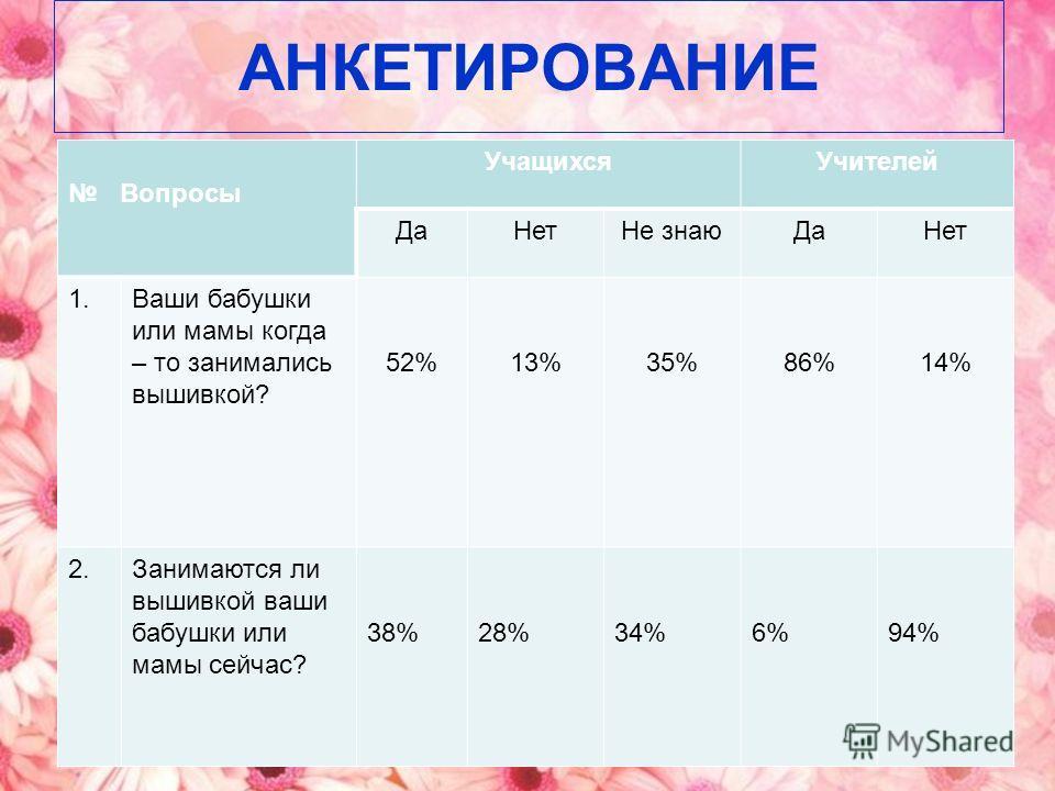 АНКЕТИРОВАНИЕ Вопросы УчащихсяУчителей ДаНетНе знаюДаНет 1.Ваши бабушки или мамы когда – то занимались вышивкой? 52%13%35%86%14% 2.Занимаются ли вышивкой ваши бабушки или мамы сейчас? 38%28%34%6%94%