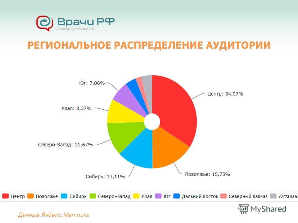 РЕГИОНАЛЬНОЕ РАСПРЕДЕЛЕНИЕ АУДИТОРИИ Данные Яндекс. Метрика