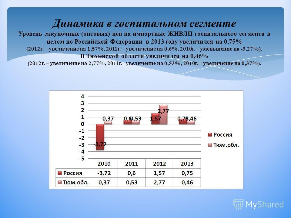 Динамика в госпитальном сегменте Уровень закупочных (оптовых) цен на импортные ЖНВЛП госпитального сегмента в целом по Российской Федерации в 2013 году увеличился на 0,75% (2012г. – увеличение на 1,57%, 2011г. – увеличение на 0,6%, 2010г. – уменьшени