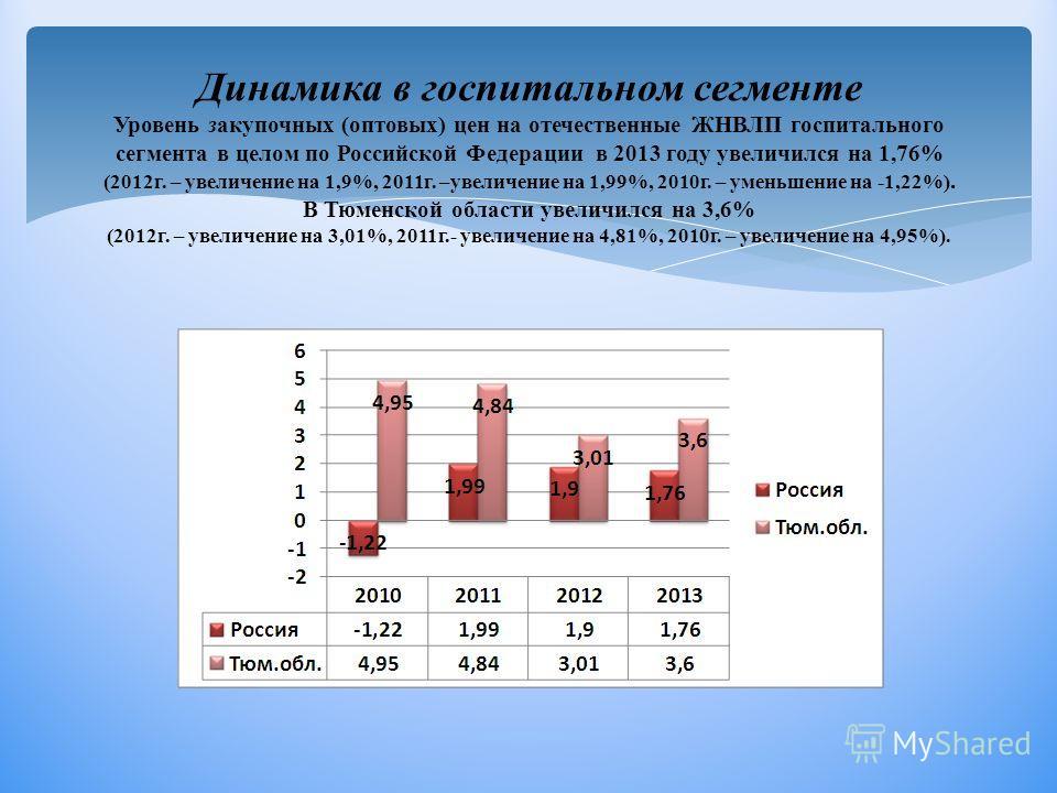 Динамика в госпитальном сегменте Уровень закупочных (оптовых) цен на отечественные ЖНВЛП госпитального сегмента в целом по Российской Федерации в 2013 году увеличился на 1,76% (2012г. – увеличение на 1,9%, 2011г. –увеличение на 1,99%, 2010г. – уменьш