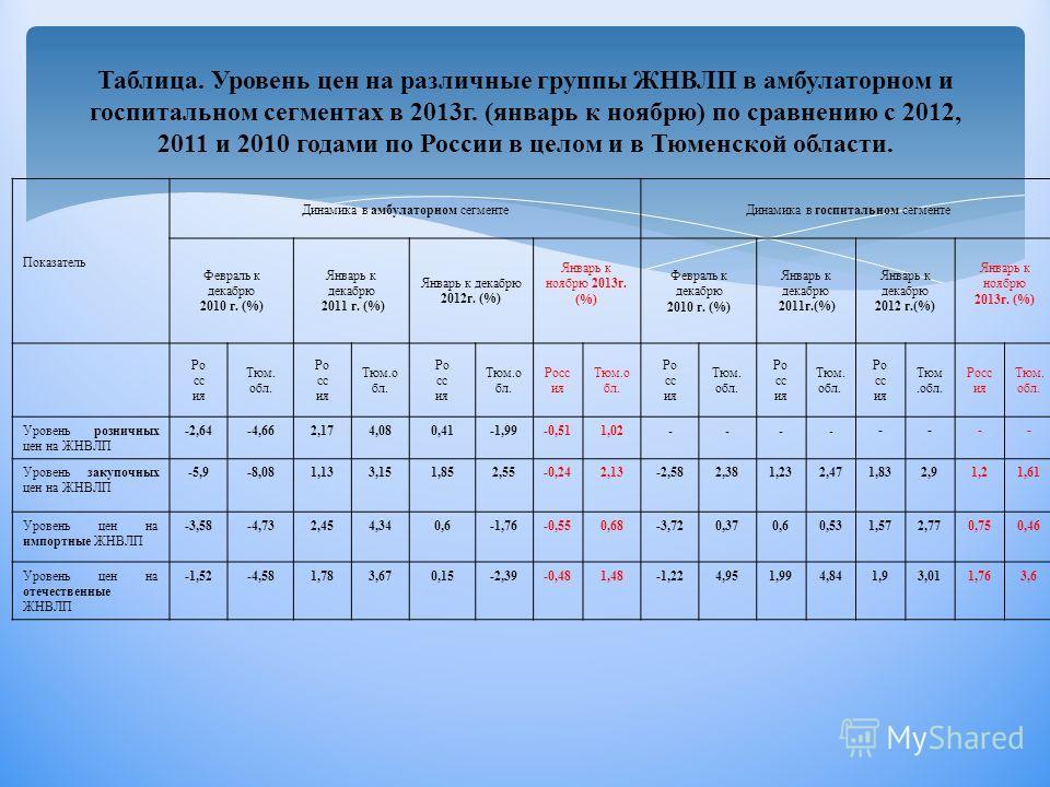 Таблица. Уровень цен на различные группы ЖНВЛП в амбулаторном и госпитальном сегментах в 2013г. (январь к ноябрю) по сравнению с 2012, 2011 и 2010 годами по России в целом и в Тюменской области. Показатель Динамика в амбулаторном сегментеДинамика в г