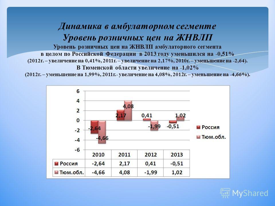 Динамика в амбулаторном сегменте Уровень розничных цен на ЖНВЛП Уровень розничных цен на ЖНВЛП амбулаторного сегмента в целом по Российской Федерации в 2013 году уменьшился на -0,51% (2012г. – увеличение на 0,41%, 2011г. – увеличение на 2,17%, 2010г.