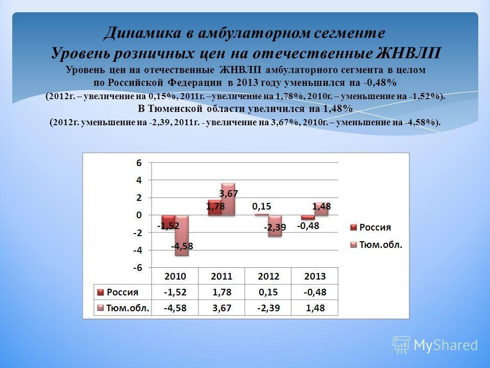 Динамика в амбулаторном сегменте Уровень розничных цен на отечественные ЖНВЛП Уровень цен на отечественные ЖНВЛП амбулаторного сегмента в целом по Российской Федерации в 2013 году уменьшился на -0,48% ( 2012г. – увеличение на 0,15%, 2011г. –увеличени