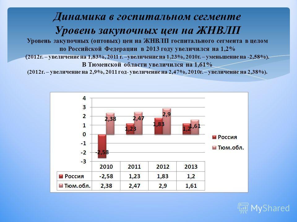 Динамика в госпитальном сегменте Уровень закупочных цен на ЖНВЛП Уровень закупочных (оптовых) цен на ЖНВЛП госпитального сегмента в целом по Российской Федерации в 2013 году увеличился на 1,2% ( 2012г. – увеличение на 1,83%, 2011 г. –увеличение на 1,