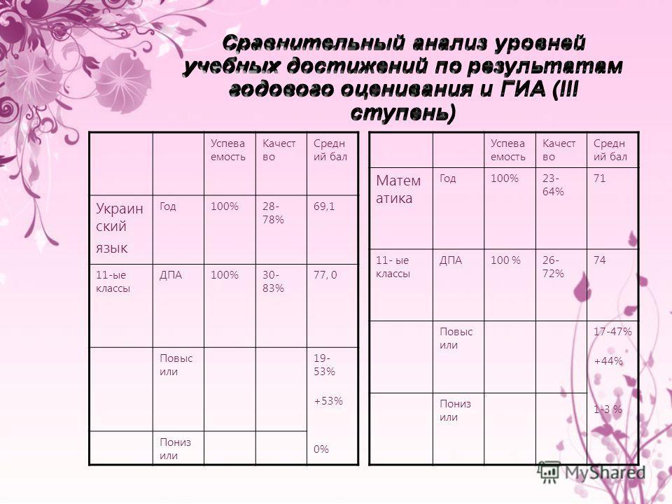 Успева емость Качест во Средн ий бал Украин ский язык Год100%28- 78% 69,1 11-ые классы ДПА100%30- 83% 77, 0 Повыс или 19- 53% +53% 0% Пониз или Успева емость Качест во Средн ий бал Матем атика Год100%23- 64% 71 11- ые классы ДПА100 %26- 72% 74 Повыс
