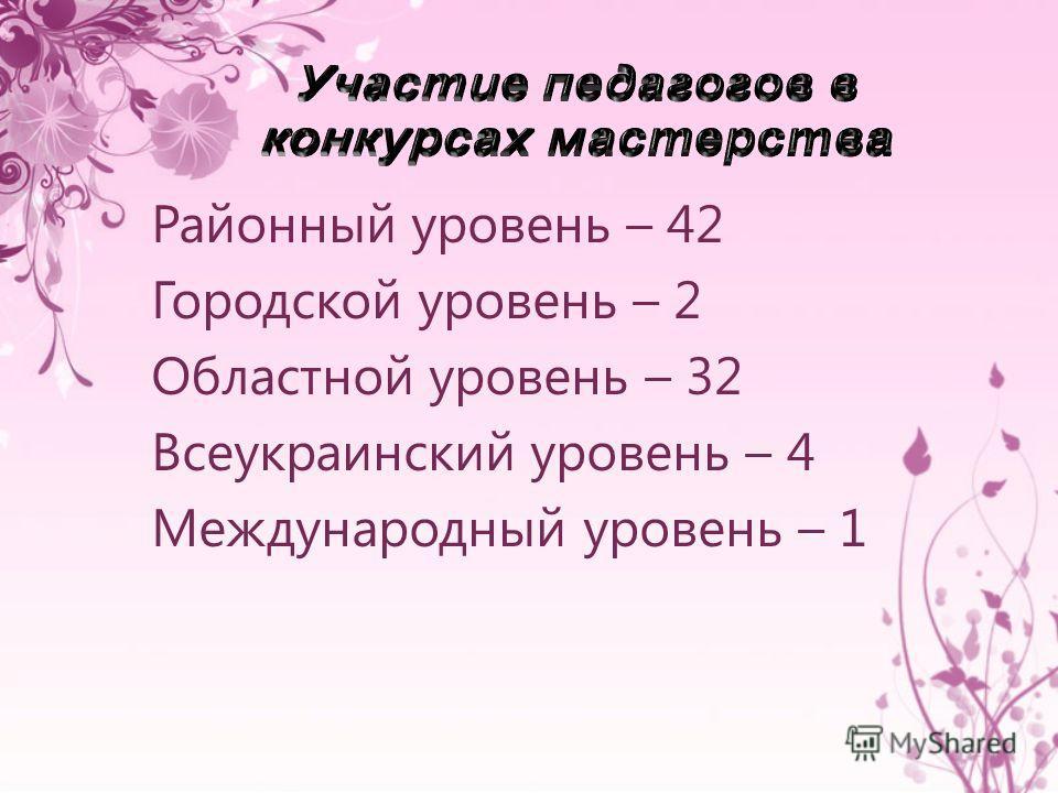 Районный уровень – 42 Городской уровень – 2 Областной уровень – 32 Всеукраинский уровень – 4 Международный уровень – 1