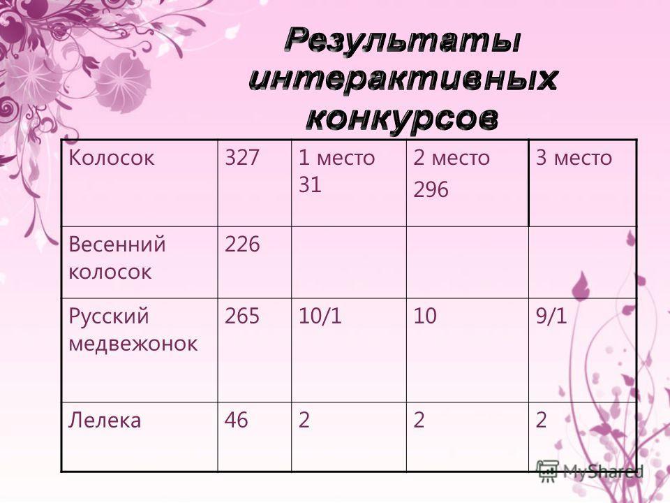 Колосок3271 место 31 2 место 296 3 место Весенний колосок 226 Русский медвежонок 26510/1109/1 Лелека46222