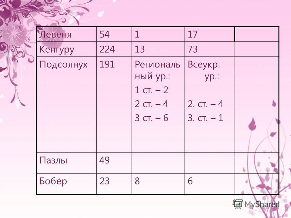 Левеня54117 Кенгуру2241373 Подсолнух191Региональ ный ур.: 1 ст. – 2 2 ст. – 4 3 ст. – 6 Всеукр. ур.: 2. ст. – 4 3. ст. – 1 Пазлы49 Бобёр2386