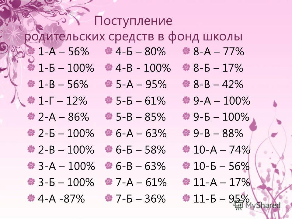 1-А – 56% 1-Б – 100% 1-В – 56% 1-Г – 12% 2-А – 86% 2-Б – 100% 2-В – 100% 3-А – 100% 3-Б – 100% 4-А -87% 4-Б – 80% 4-В - 100% 5-А – 95% 5-Б – 61% 5-В – 85% 6-А – 63% 6-Б – 58% 6-В – 63% 7-А – 61% 7-Б – 36% 8-А – 77% 8-Б – 17% 8-В – 42% 9-А – 100% 9-Б