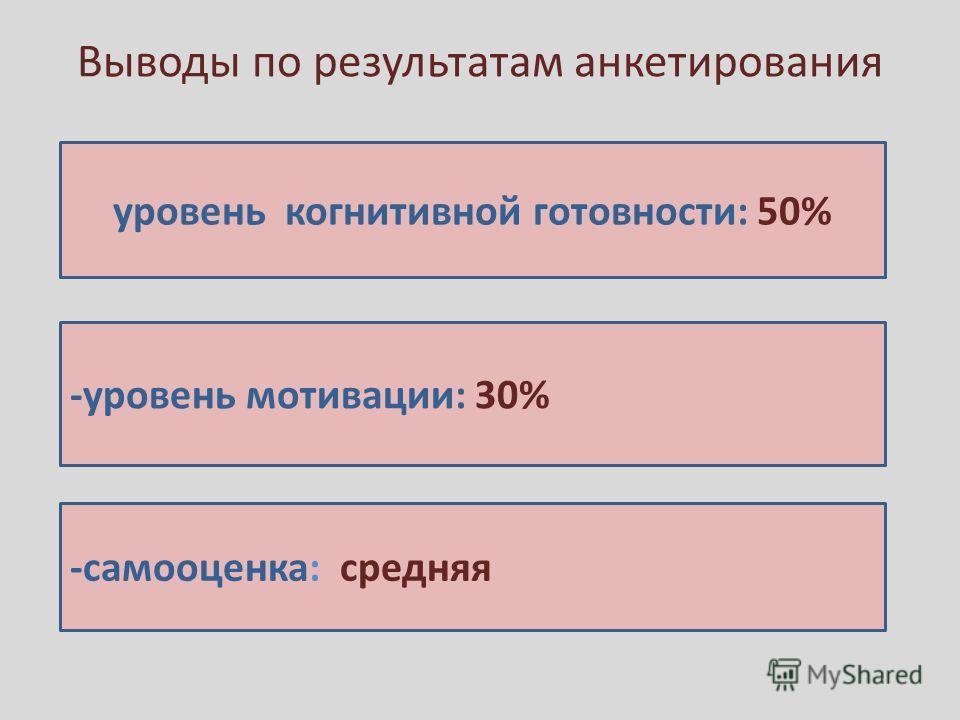 Выводы по результатам анкетирования уровень когнитивной готовности: 50% -уровень мотивации: 30% -самооценка: средняя