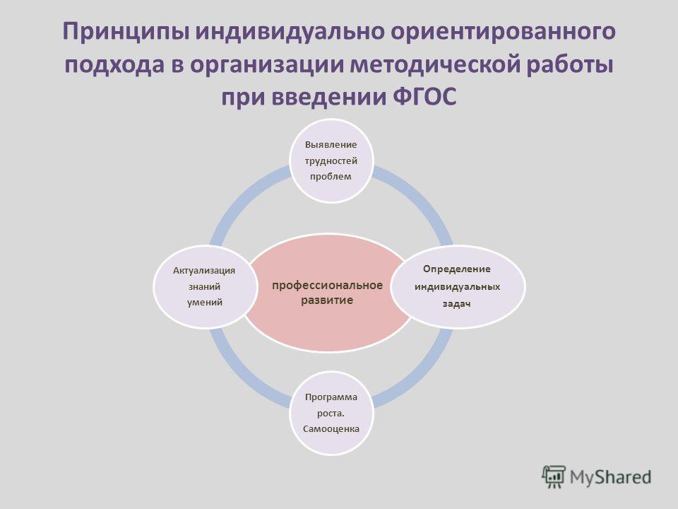 Принципы индивидуально ориентированного подхода в организации методической работы при введении ФГОС профессиональное развитие Выявление трудностей проблем Определение индивидуальных задач Программа роста. Самооценка Актуализация знаний умений