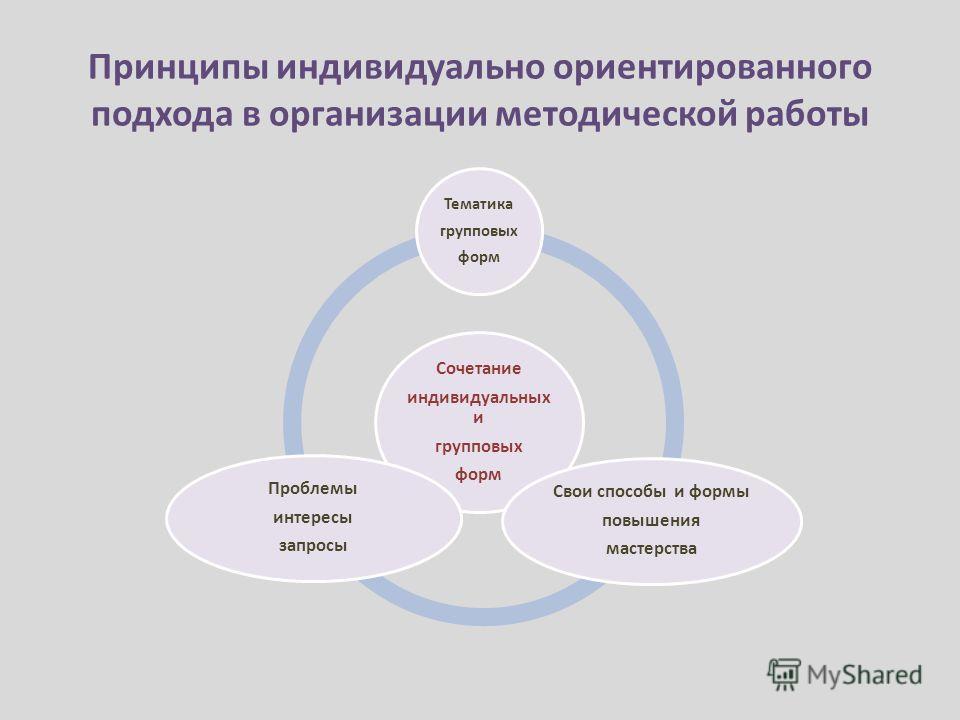 Принципы индивидуально ориентированного подхода в организации методической работы Сочетание индивидуальных и групповых форм Тематика групповых форм Свои способы и формы повышения мастерства Проблемы интересы запросы