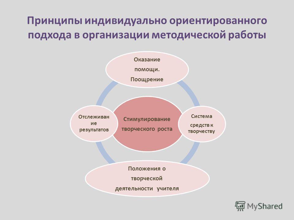 Принципы индивидуально ориентированного подхода в организации методической работы Стимулирование творческого роста Оказание помощи. Поощрение Система средств к творчеству Положения о творческой деятельности учителя Отслеживан ие результатов