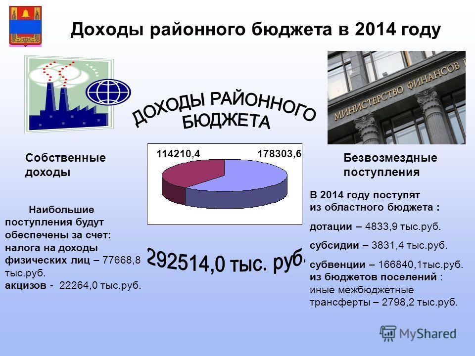 Доходы районного бюджета в 2014 году Собственные доходы В 2014 году поступят из областного бюджета : дотации – 4833,9 тыс.руб. субсидии – 3831,4 тыс.руб. субвенции – 166840,1тыс.руб. из бюджетов поселений : иные межбюджетные трансферты – 2798,2 тыс.р