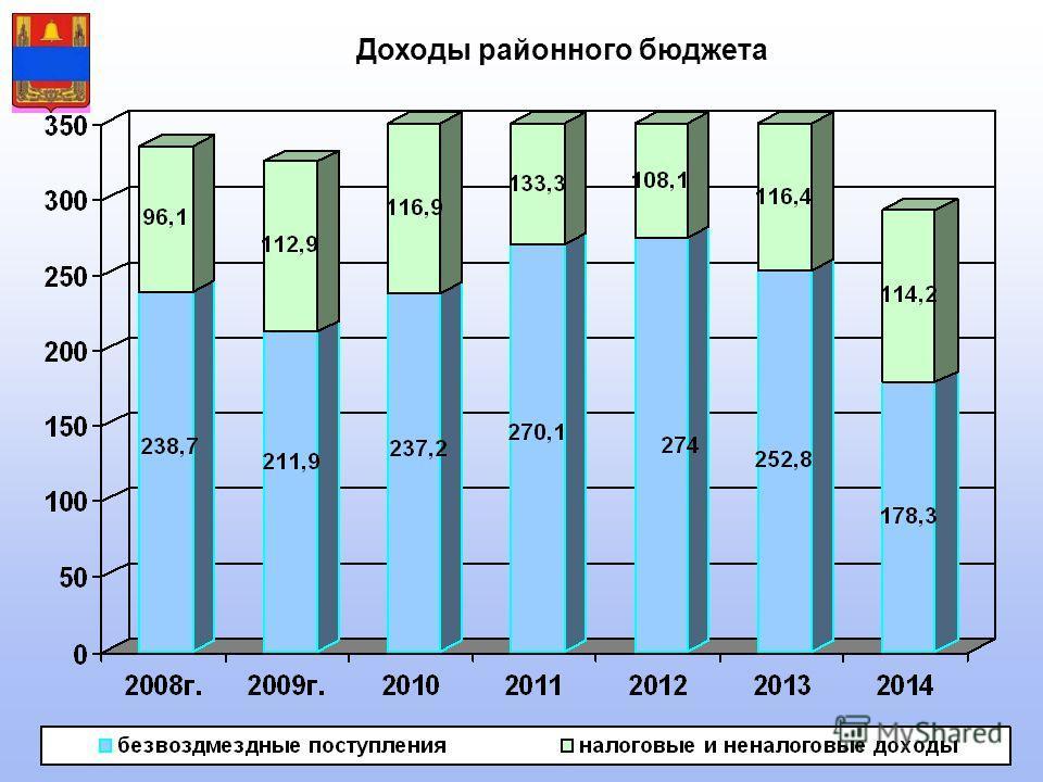 Доходы районного бюджета