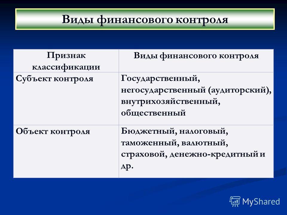 Виды финансового контроля Признак классификации Виды финансового контроля Субъект контроляГосударственный, негосударственный (аудиторский), внутрихозяйственный, общественный Объект контроляБюджетный, налоговый, таможенный, валютный, страховой, денежн