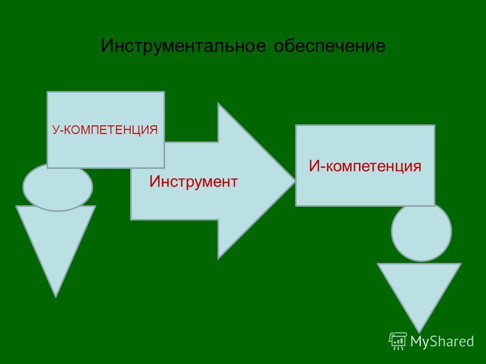 Инструментальное обеспечение Инструмент У-КОМПЕТЕНЦИЯ И-компетенция