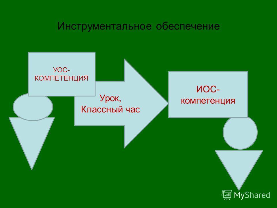 Инструментальное обеспечение Урок, Классный час УОС- КОМПЕТЕНЦИЯ ИОС- компетенция