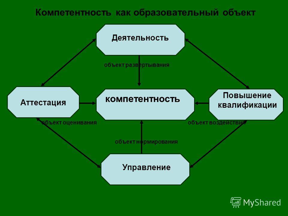 компетентность Аттестация Управление Деятельность Повышение квалификации Компетентность как образовательный объект объект нормирования объект развёртывания объект воздействияобъект оценивания