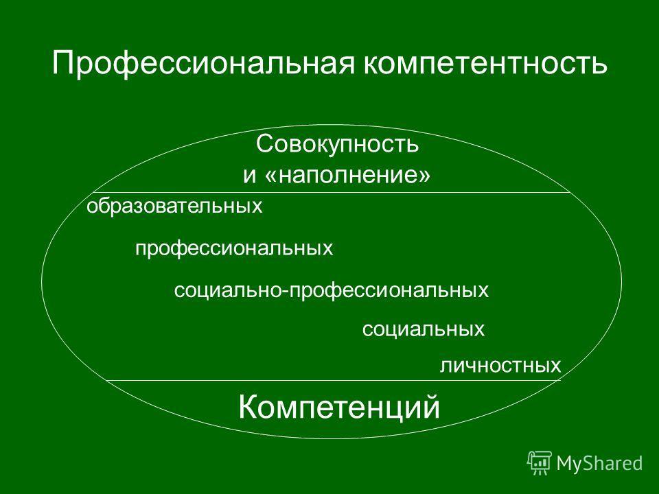 Профессиональная компетентность Компетенций Совокупность и «наполнение» образовательных профессиональных социально-профессиональных социальных личностных