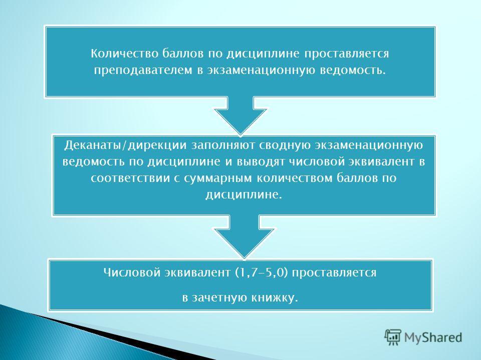 Числовой эквивалент (1,7-5,0) проставляется в зачетную книжку. Деканаты/дирекции заполняют сводную экзаменационную ведомость по дисциплине и выводят числовой эквивалент в соответствии с суммарным количеством баллов по дисциплине. Количество баллов по