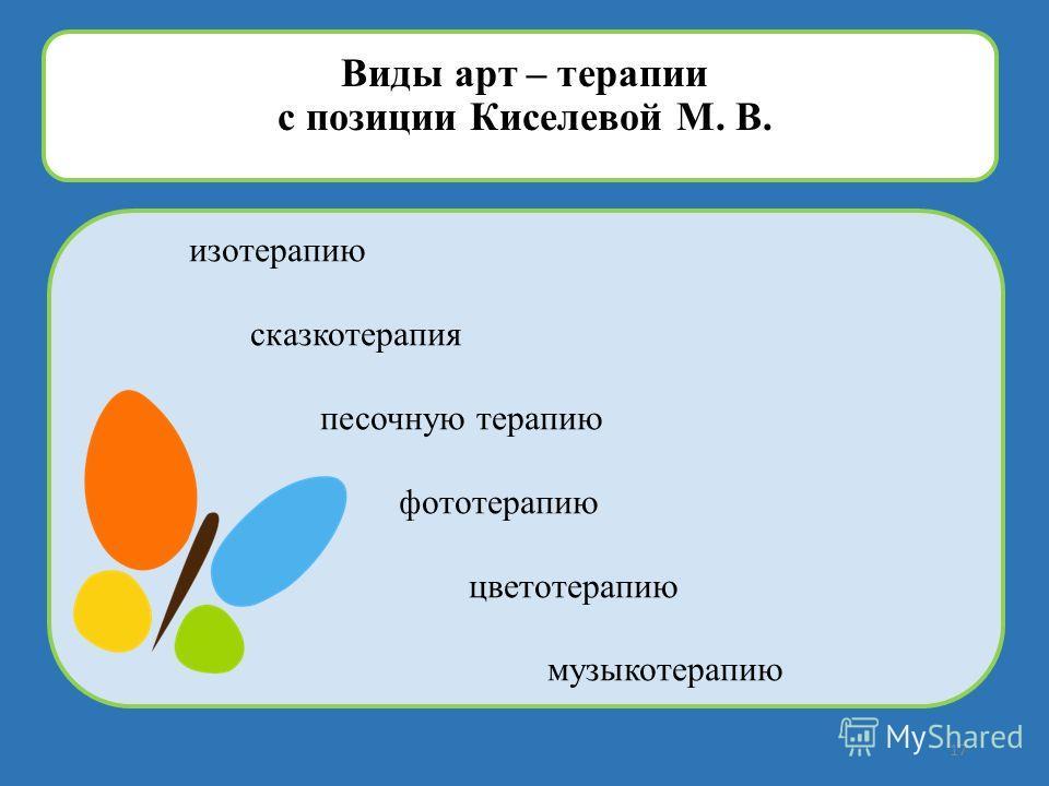изотерапию сказкотерапия песочную терапию фототерапию цветотерапию музыкотерапию Виды арт – терапии с позиции Киселевой М. В. 17