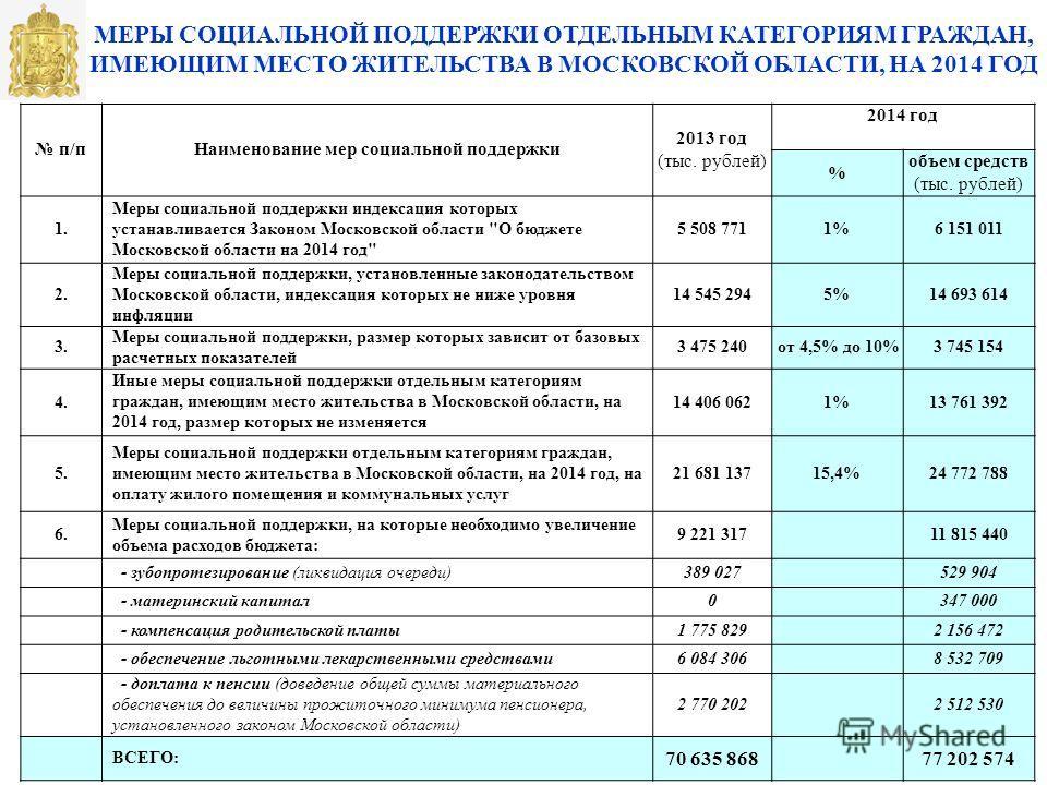 резка основные направления социальной поддержке пенсионеров московской депозит