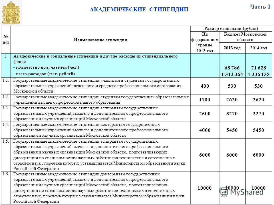 АКАДЕМИЧЕСКИЕ СТИПЕНДИИ п/п Наименование стипендии Размер стипендии (рубли) На федеральном уровне 2013 год Бюджет Московской области 2013 год2014 год 1.Академические и социальные стипендии и другие расходы из стипендиального фонда - количество получа