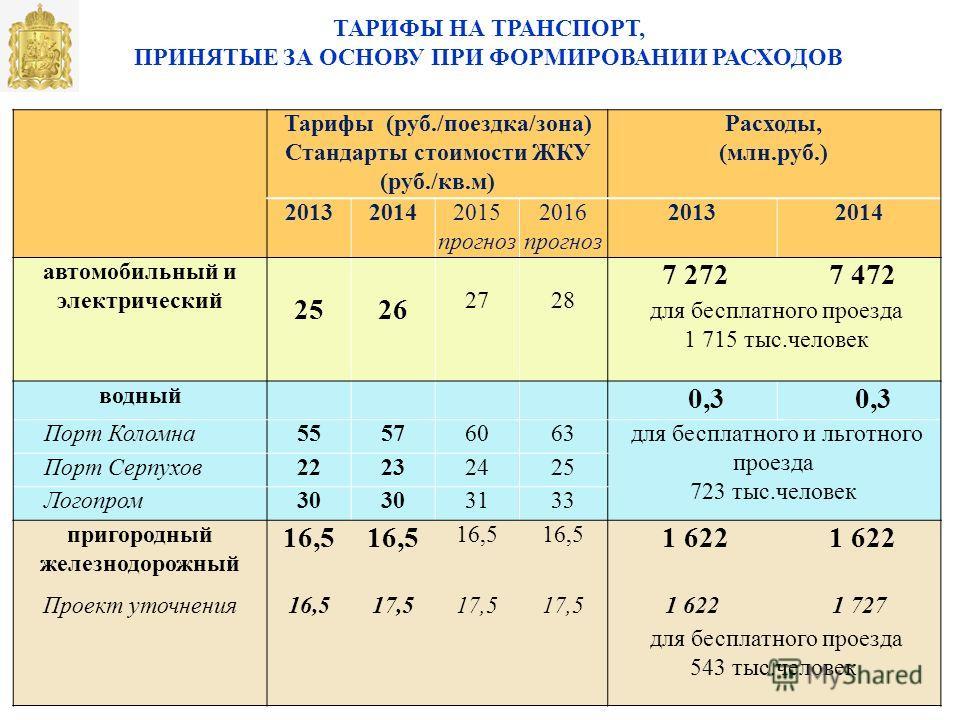 ТАРИФЫ НА ТРАНСПОРТ, ПРИНЯТЫЕ ЗА ОСНОВУ ПРИ ФОРМИРОВАНИИ РАСХОДОВ Тарифы (руб./поездка/зона) Стандарты стоимости ЖКУ (руб./кв.м) Расходы, (млн.руб.) 201320142015 прогноз 2016 прогноз 20132014 автомобильный и электрический 2526 2728 7 272 7 472 для бе